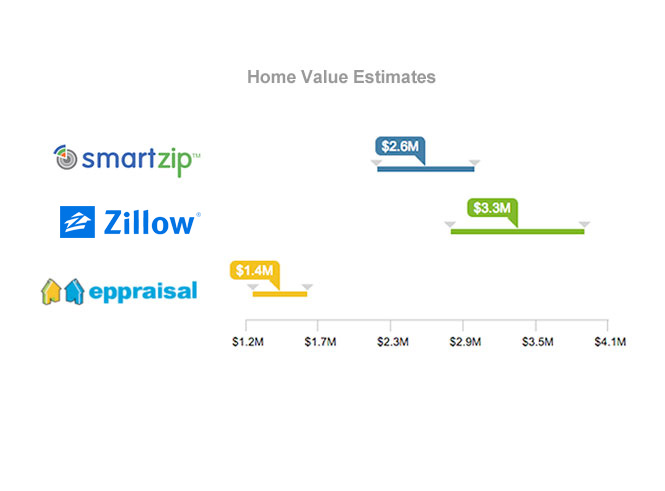 Compare home value estimates with Smartzip, Zillow, and Eppraisal.